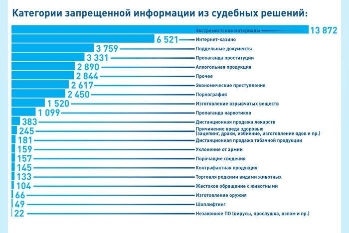 Роскомнадзор достиг удаления 52 тыс. материалов изинтернета загод