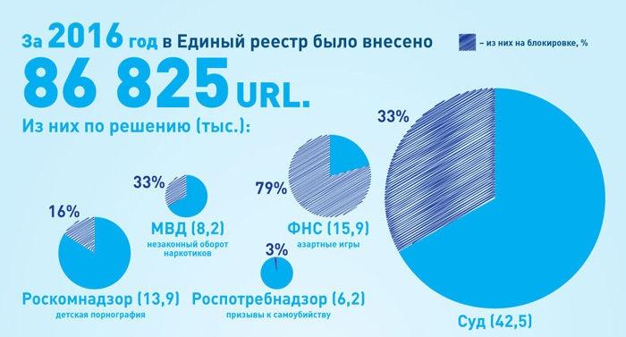 Роскомнадзор внес 87 тыс. сайтов в список запрещенных ресурсов всамом начале года