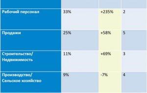 Рынок труда ЮФО по итогам мая: число вакансий и резюме растет