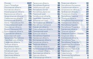 В России выявлено 10 499 новых случаев коронавируса